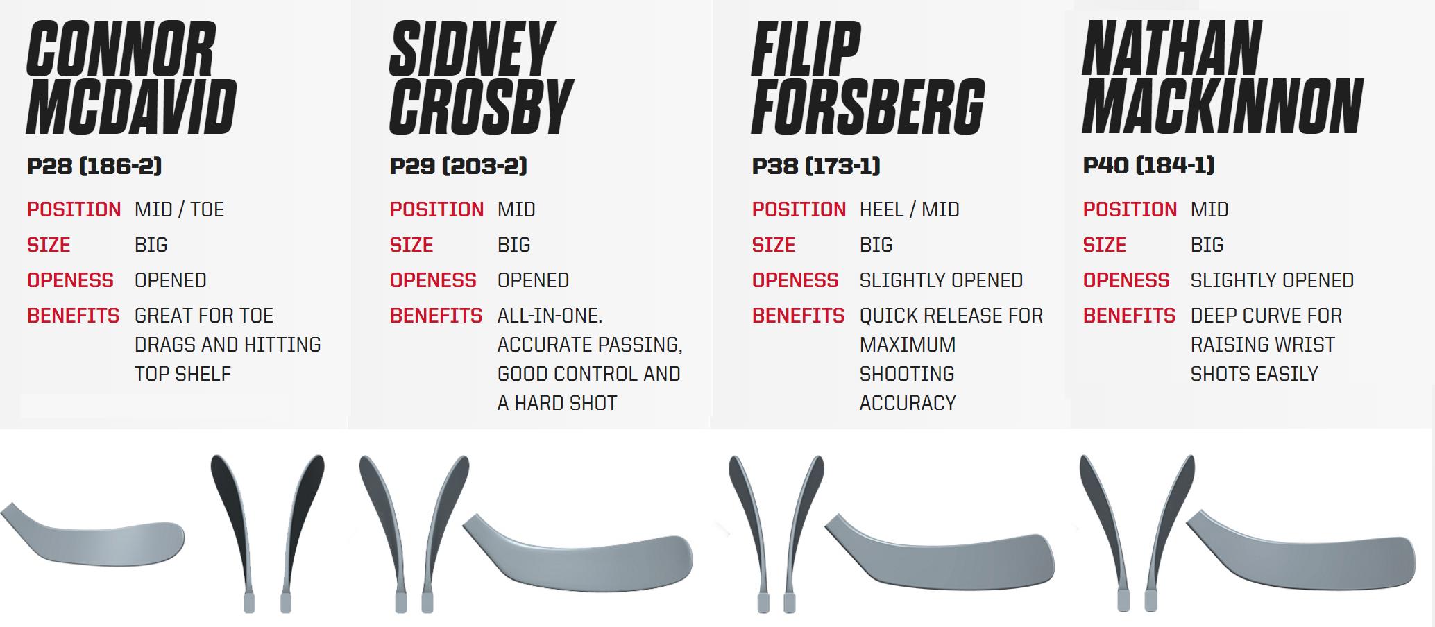 Jak vybrat hokejku - podrobný průvodce  c6dfebebad
